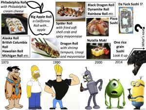 Sush-evolution timeline - 2